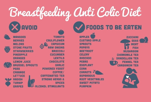 BREASTFEEDING ANTI COLIC DIET