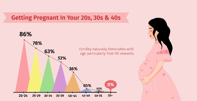 PREGNANCY AFTER 30